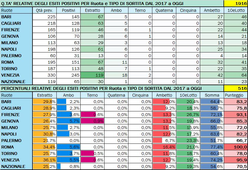 Performance per Ruota - Percentuali relative aggiornate all'estrazione precedente il 4 Agosto 2020