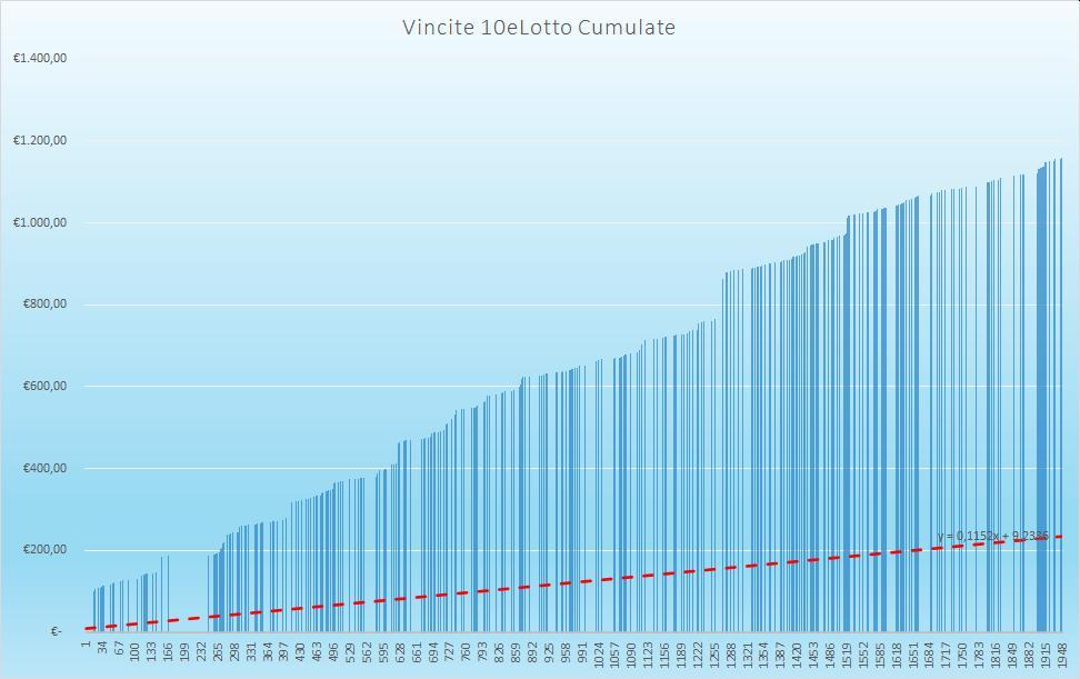 Vincite 10eLotto Cumulate - aggiornate all'estrazione precedente il 22 Agosto 2020