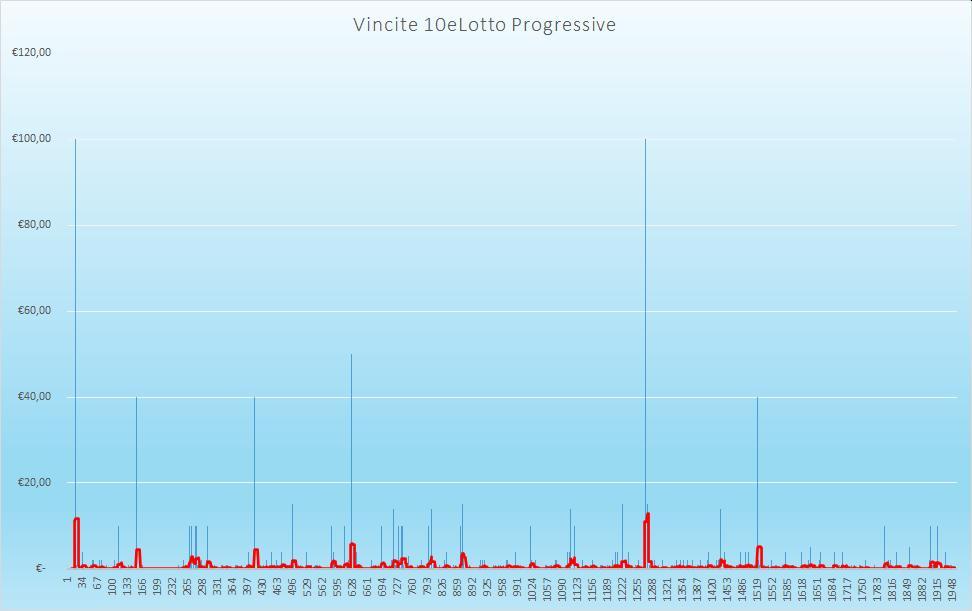 Vincite 10eLotto Progressive - aggiornate all'estrazione precedente il 27 Agosto 2020