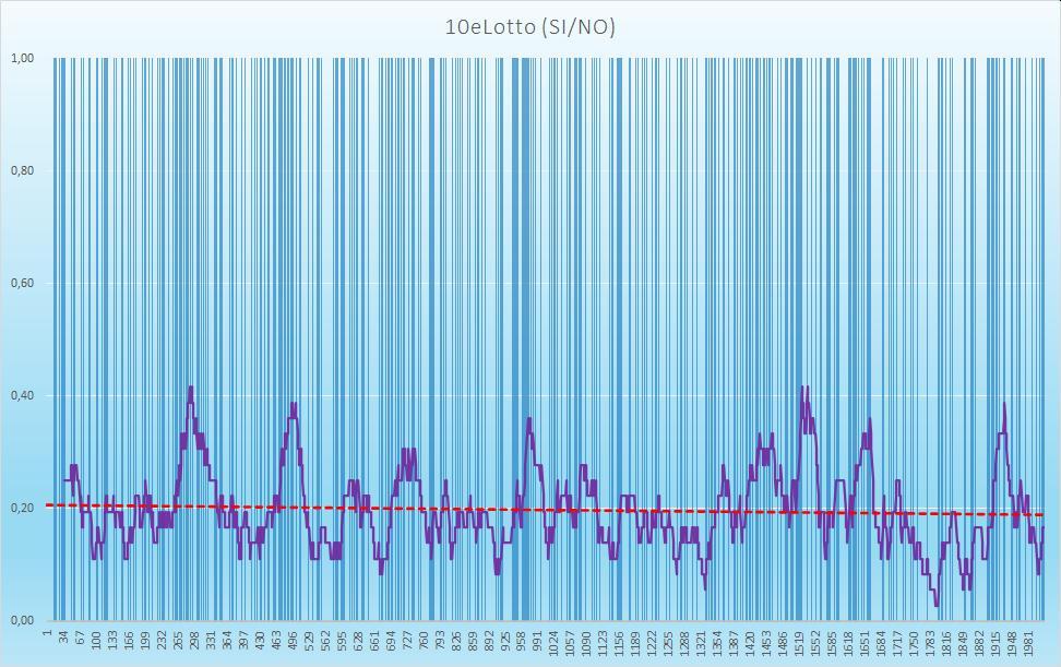 10eLotto (esiti positivi) - aggiornato all'estrazione precedente il 1 Ottobre 2020