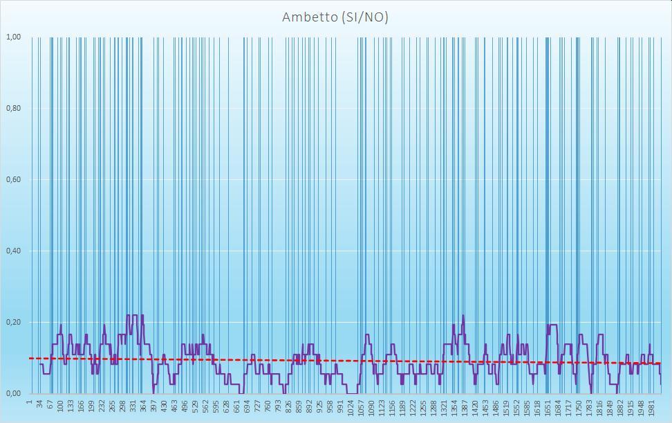Ambetto (esiti positivi) - aggiornato all'estrazione precedente il 1 Ottobre 2020