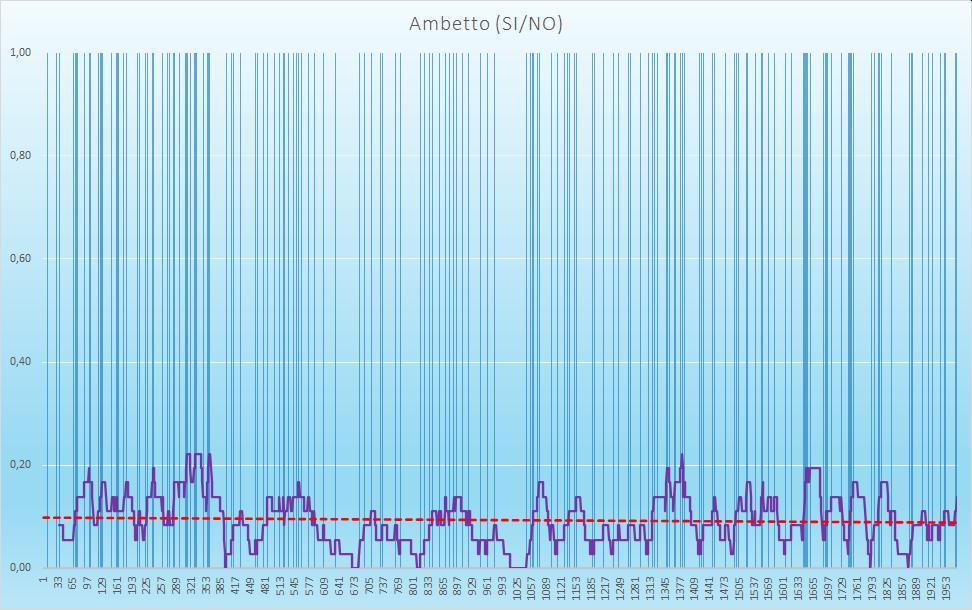 Ambetto (esiti positivi) - aggiornato all'estrazione precedente il 10 Settembre 2020