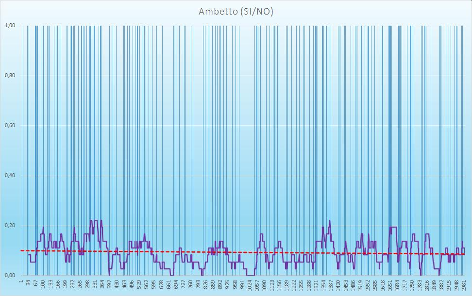 Ambetto (esiti positivi) - aggiornato all'estrazione precedente il 15 Settembre 2020