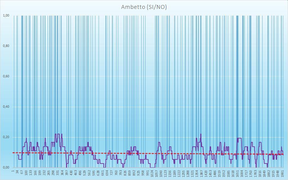 Ambetto (esiti positivi) - aggiornato all'estrazione precedente il 17 Settembre 2020