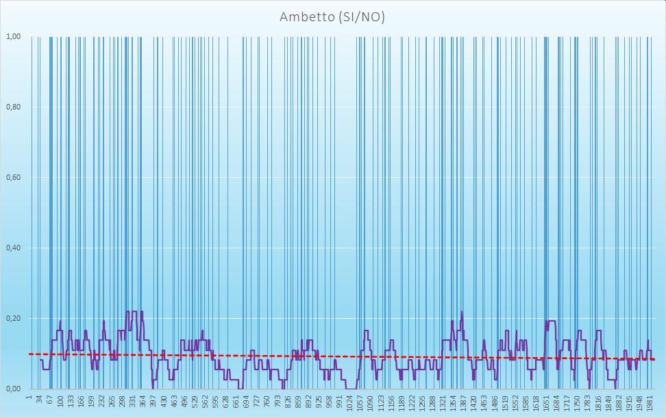 Ambetto (esiti positivi) - aggiornato all'estrazione precedente il 22 Settembre 2020