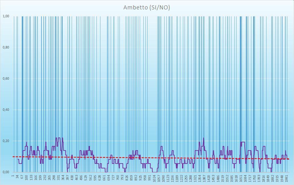 Ambetto (esiti positivi) - aggiornato all'estrazione precedente il 24 Settembre 2020