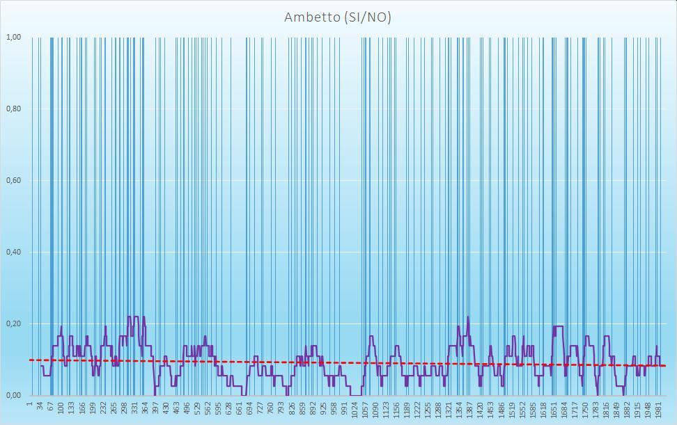 Ambetto (esiti positivi) - aggiornato all'estrazione precedente il 26 Settembre 2020