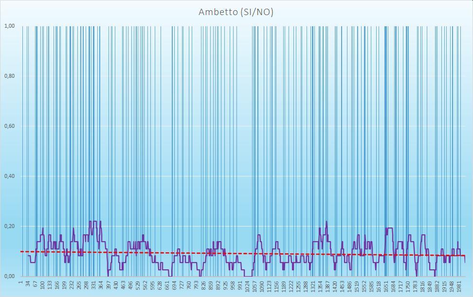 Ambetto (esiti positivi) - aggiornato all'estrazione precedente il 29 Settembre 2020