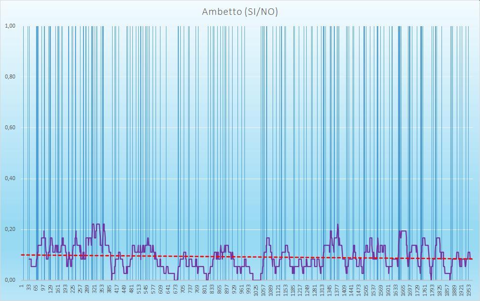 Ambetto (esiti positivi) - aggiornato all'estrazione precedente il 5 Settembre 2020