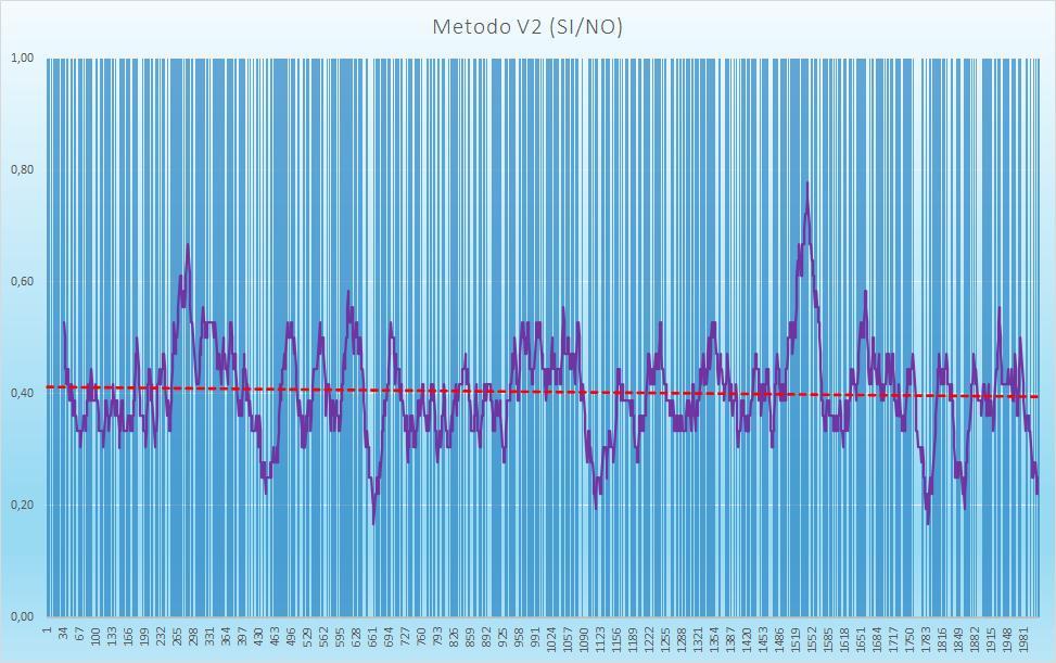 Andamento numero di esiti positivi V2 - Aggiornato all'estrazione precedente il 1 Ottobre 2020