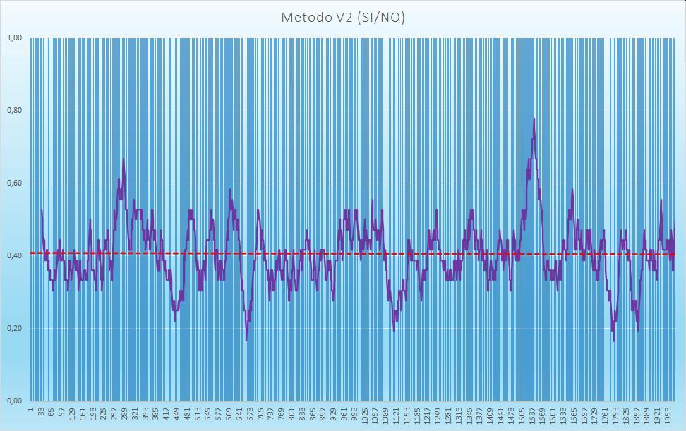 Andamento numero di esiti positivi V2 - Aggiornato all'estrazione precedente il 10 Settembre 2020