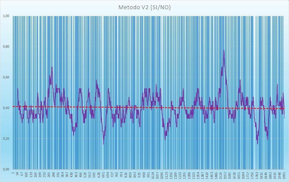 Andamento numero di esiti positivi V2 - Aggiornato all'estrazione precedente il 15 Settembre 2020