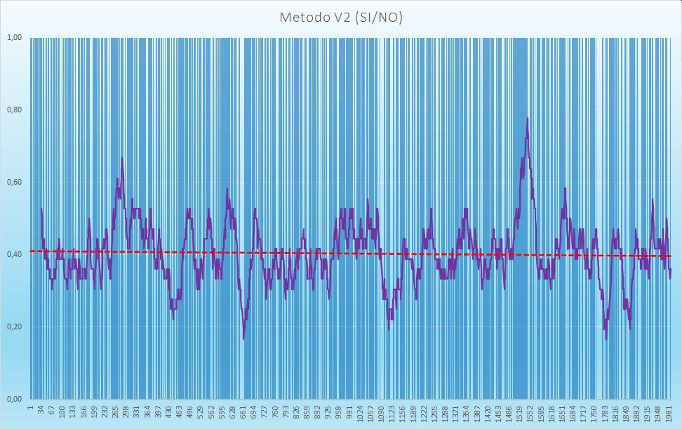 Andamento numero di esiti positivi V2 - Aggiornato all'estrazione precedente il 17 Settembre 2020