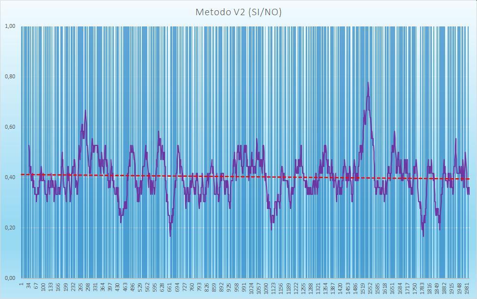 Andamento numero di esiti positivi V2 - Aggiornato all'estrazione precedente il 19 Settembre 2020