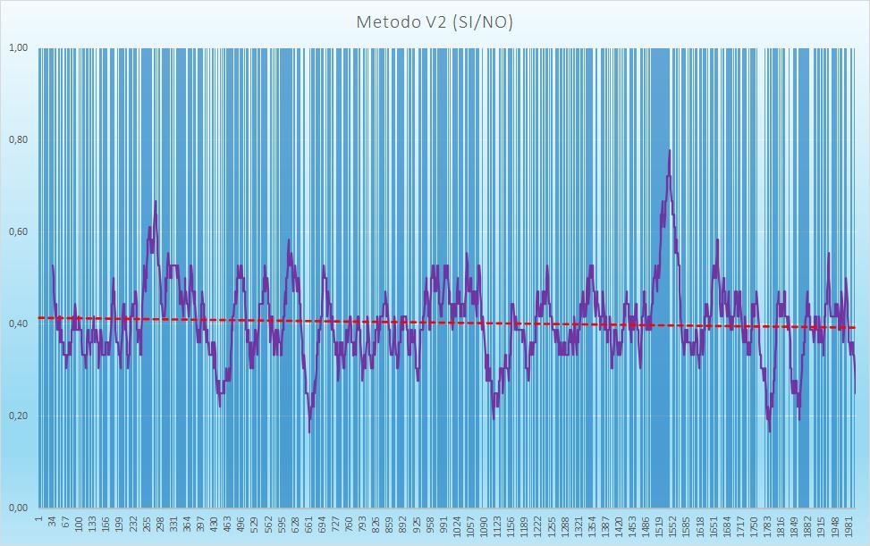 Andamento numero di esiti positivi V2 - Aggiornato all'estrazione precedente il 22 Settembre 2020