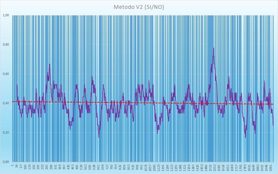 Andamento numero di esiti positivi V2 - Aggiornato all'estrazione precedente il 24 Settembre 2020