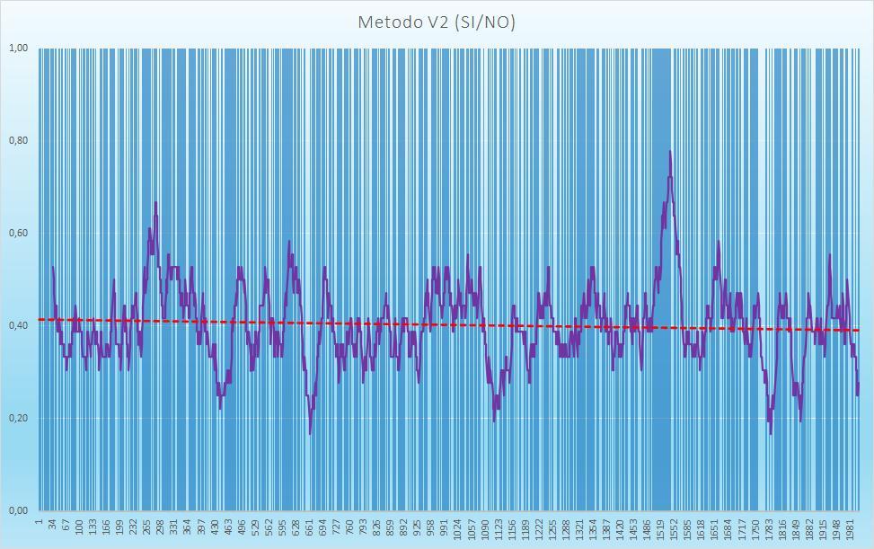Andamento numero di esiti positivi V2 - Aggiornato all'estrazione precedente il 26 Settembre 2020
