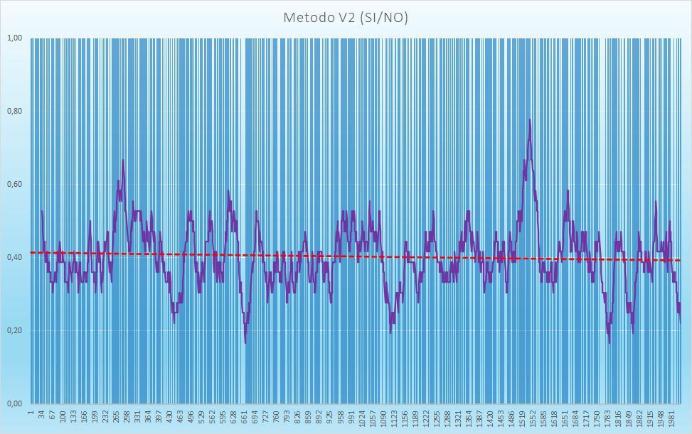 Andamento numero di esiti positivi V2 - Aggiornato all'estrazione precedente il 29 Settembre 2020