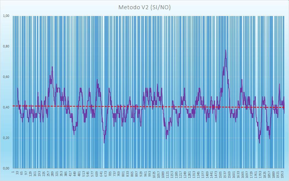 Andamento numero di esiti positivi V2 - Aggiornato all'estrazione precedente il 5 Settembre 2020