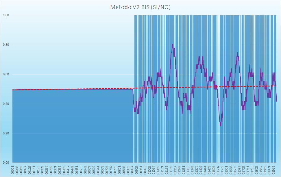 Andamento numero di esiti positivi V2BIS - Aggiornato all'estrazione precedente il 10 Settembre 2020