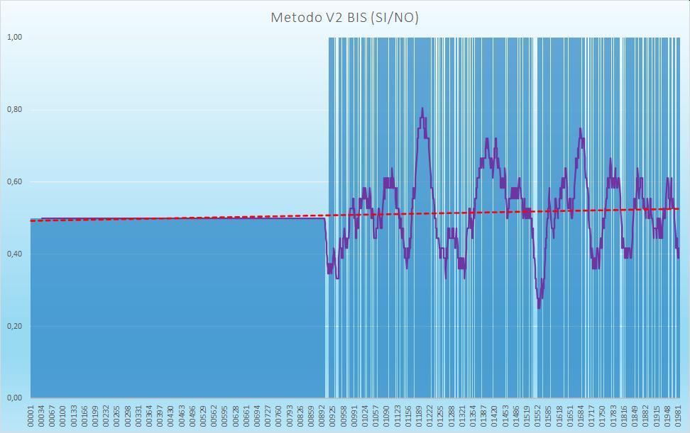 Andamento numero di esiti positivi V2BIS - Aggiornato all'estrazione precedente il 15 Settembre 2020