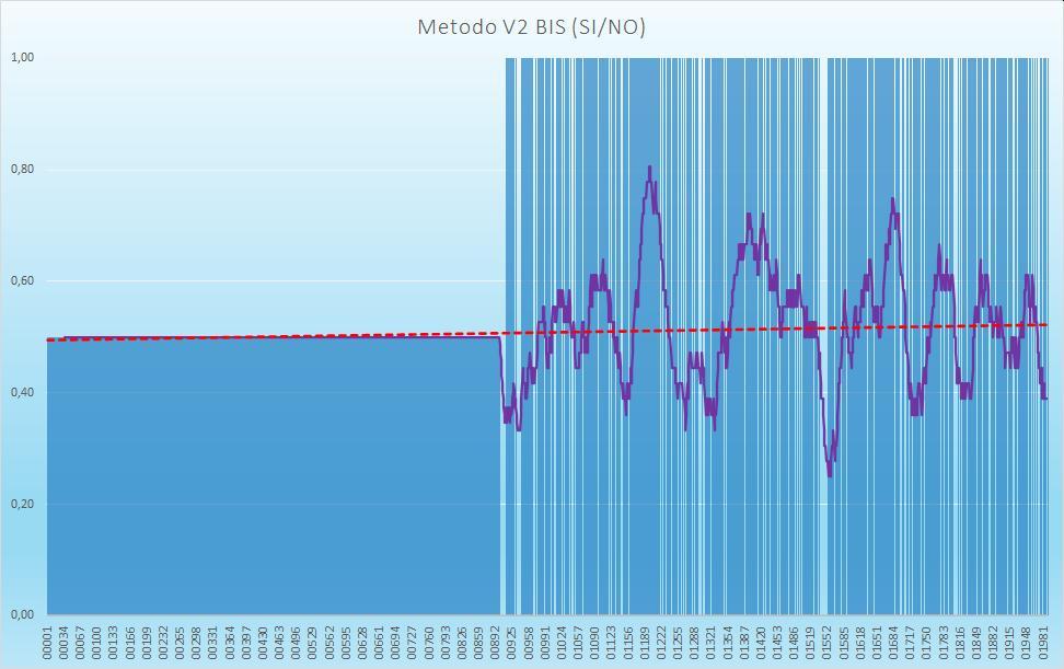 Andamento numero di esiti positivi V2BIS - Aggiornato all'estrazione precedente il 17 Settembre 2020
