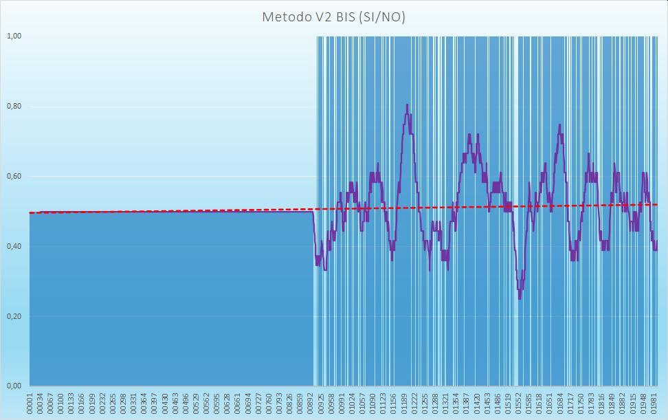 Andamento numero di esiti positivi V2BIS - Aggiornato all'estrazione precedente il 19 Settembre 2020