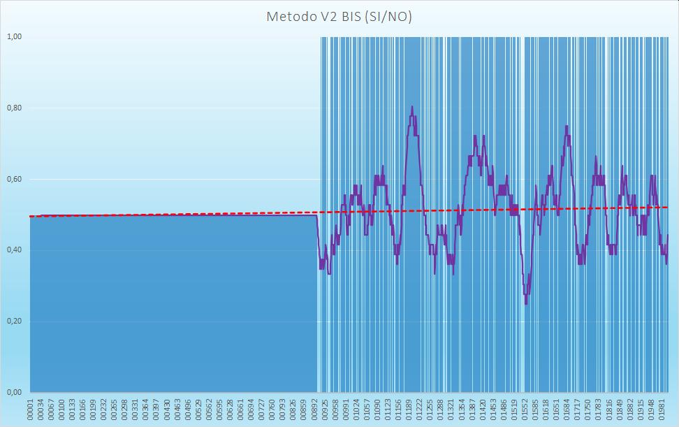 Andamento numero di esiti positivi V2BIS - Aggiornato all'estrazione precedente il 24 Settembre 2020