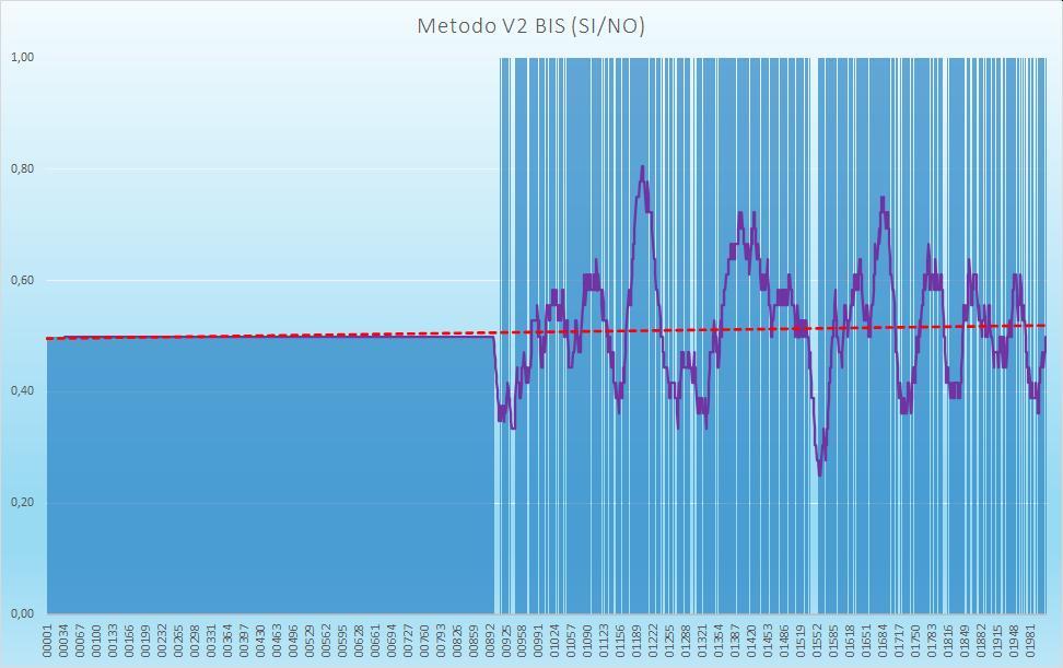Andamento numero di esiti positivi V2BIS - Aggiornato all'estrazione precedente il1 Ottobre 2020