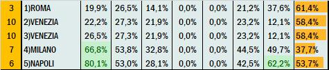 Percentuali Previsione 011020