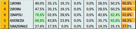 Percentuali Previsione 100920
