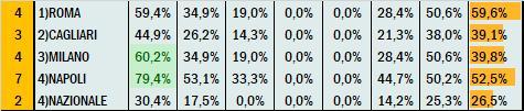 Percentuali Previsione 150920