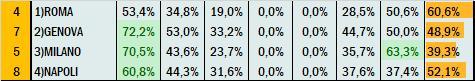 Percentuali Previsione 170920