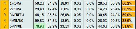 Percentuali Previsione 190920