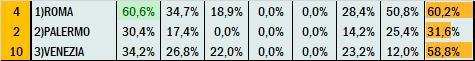 Percentuali Previsione 200920