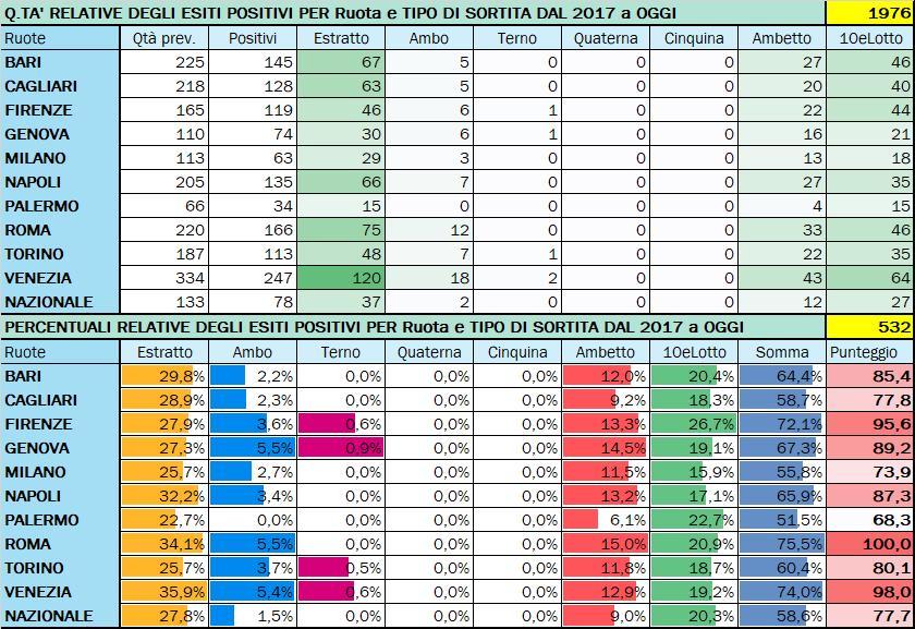 Performance per Ruota - Percentuali relative aggiornate all'estrazione precedente il 10 Settembre 2020