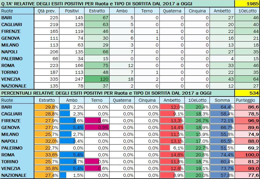 Performance per Ruota - Percentuali relative aggiornate all'estrazione precedente il 15 Settembre 2020
