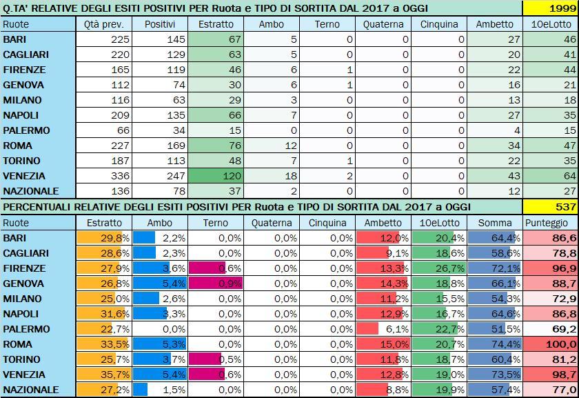 Performance per Ruota - Percentuali relative aggiornate all'estrazione precedente il 22 Settembre 2020