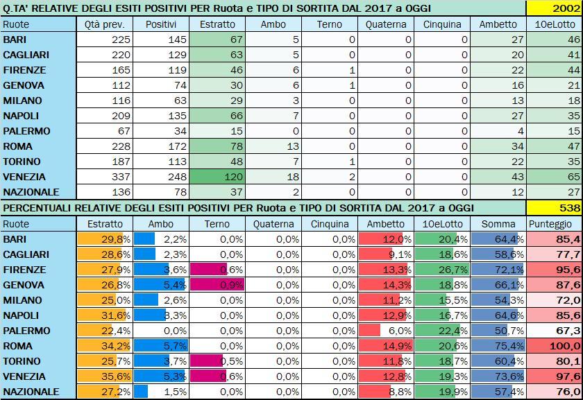 Performance per Ruota - Percentuali relative aggiornate all'estrazione precedente il 24 Settembre 2020