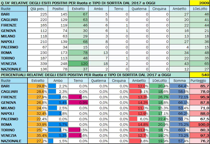 Performance per Ruota - Percentuali relative aggiornate all'estrazione precedente il 29 Settembre 2020