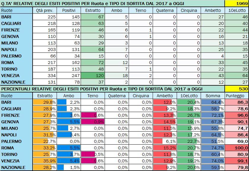 Performance per Ruota - Percentuali relative aggiornate all'estrazione precedente il 5 Settembre 2020