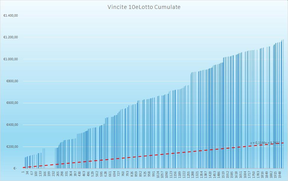 Vincite 10eLotto Cumulate - aggiornate all'estrazione precedente il 10 Settembre 2020