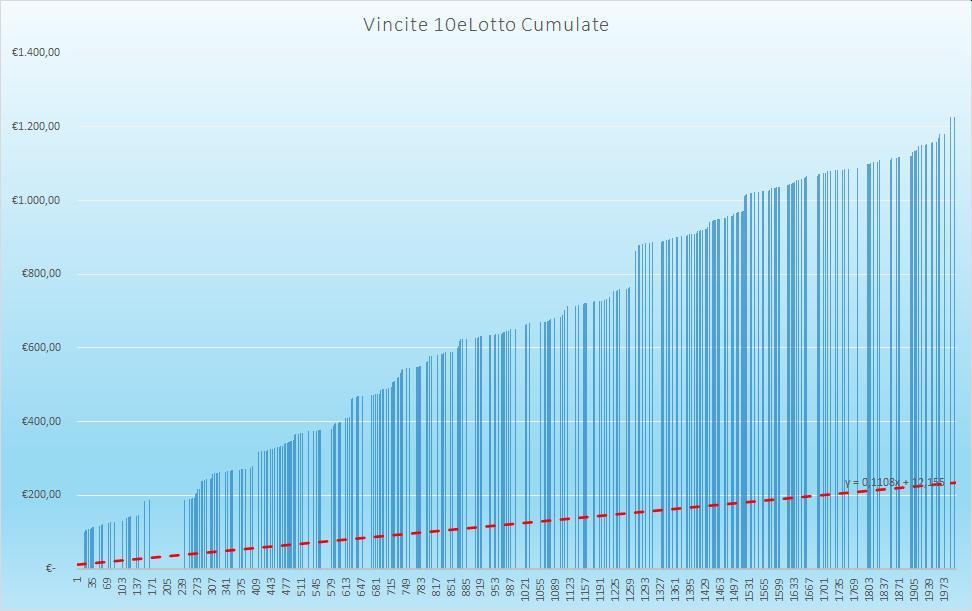 Vincite 10eLotto Cumulate - aggiornate all'estrazione precedente il 24 Settembre 2020