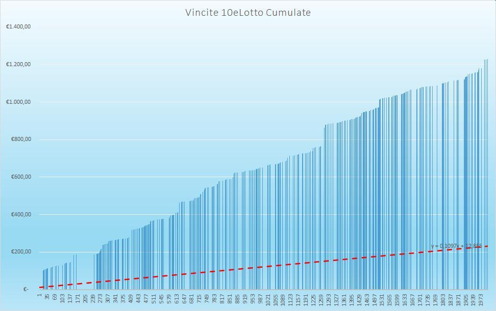 Vincite 10eLotto Cumulate - aggiornate all'estrazione precedente il 26 Settembre 2020