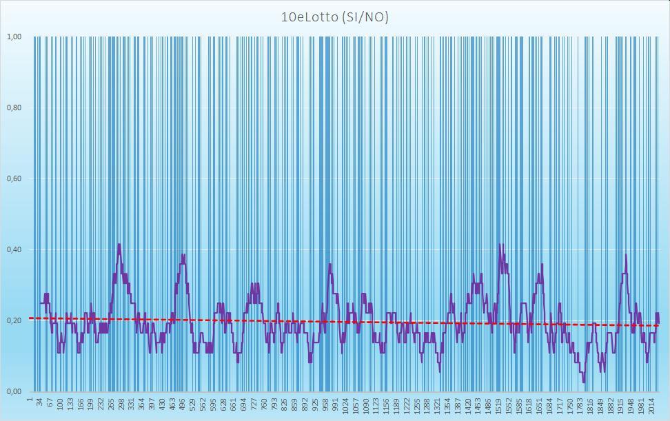 10eLotto (esiti positivi) - aggiornato all'estrazione precedente il 15 Ottobre 2020