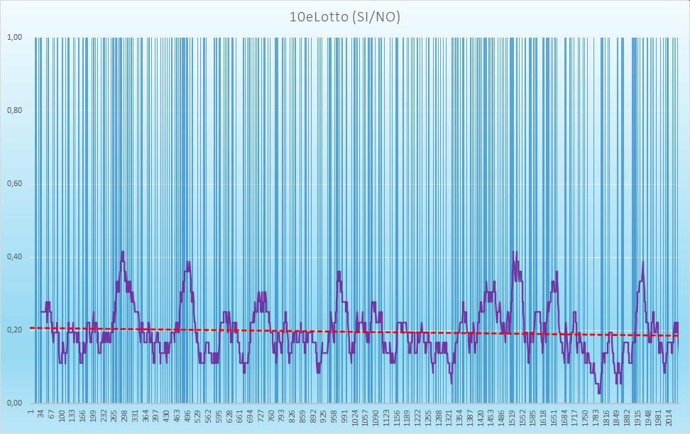 10eLotto (esiti positivi) - aggiornato all'estrazione precedente il 20 Ottobre 2020