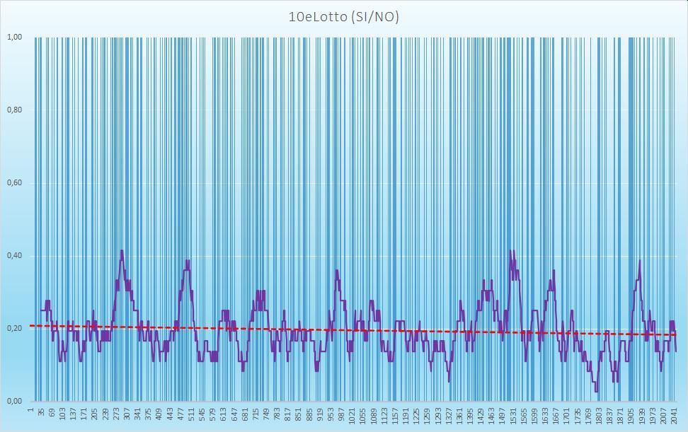 10eLotto (esiti positivi) - aggiornato all'estrazione precedente il 22 Ottobre 2020