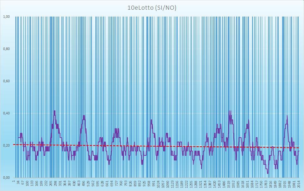 10eLotto (esiti positivi) - aggiornato all'estrazione precedente il 3 Ottobre 2020