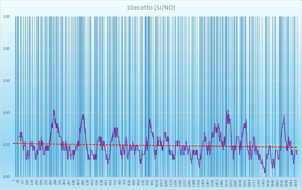 10eLotto (esiti positivi) - aggiornato all'estrazione precedente il 8 Ottobre 2020