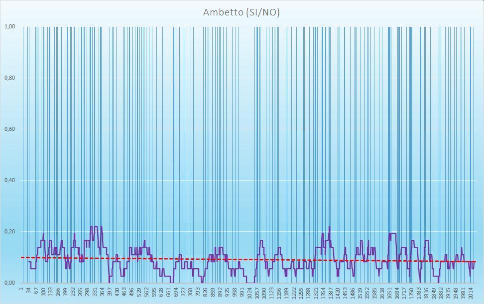 Ambetto (esiti positivi) - aggiornato all'estrazione precedente il 15 Ottobre 2020